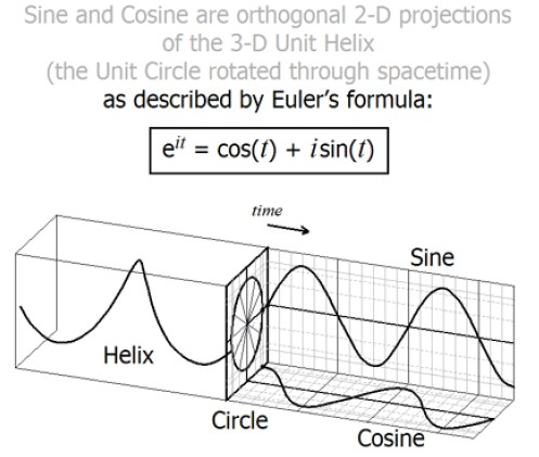 EULER'S FORMULA IS  THE KEY TO UNLOCKING THE SECRETS  OF  QUANTUM  PHYSICS